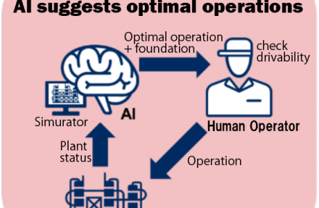 AI makes chemical plant operation changes 40% more efficient.