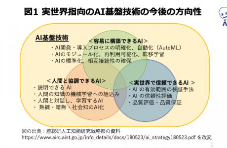 AIの研究開発を支える基盤づくり:人工知能研究センター(AIRC)の役割