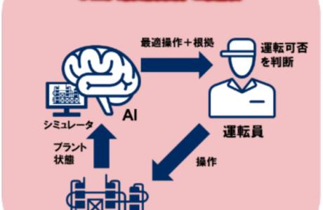 AI により化学プラントの運転変更操作を 40%効率化